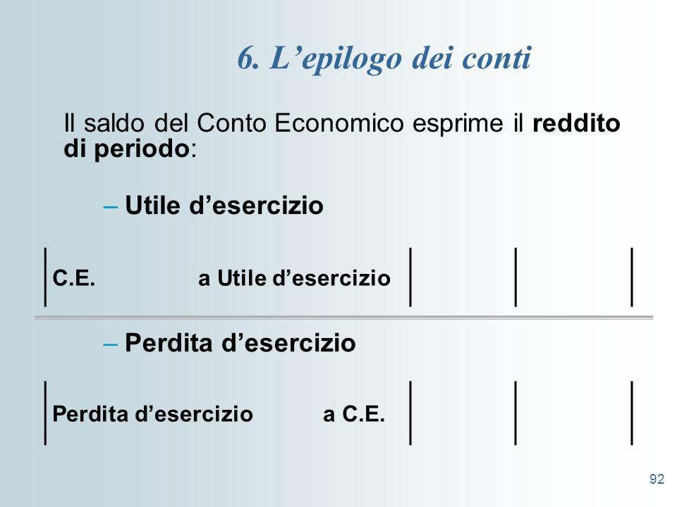 92 6. Lepilogo dei conti Il saldo del Conto Economico esprime il reddito di periodo: –Utile desercizio C.E. a Utile desercizio –Perdita desercizio Per