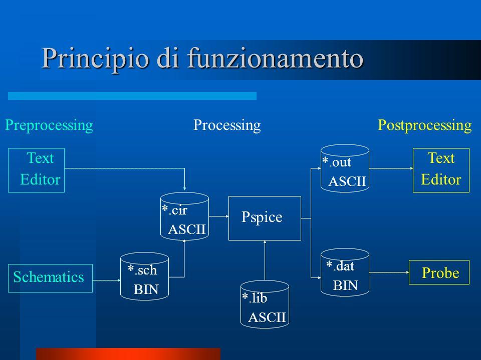 Principio di funzionamento PreprocessingProcessingPostprocessing Text Editor Schematics *.sch BIN *.cir ASCII Pspice *.lib ASCII *.out ASCII *.dat BIN