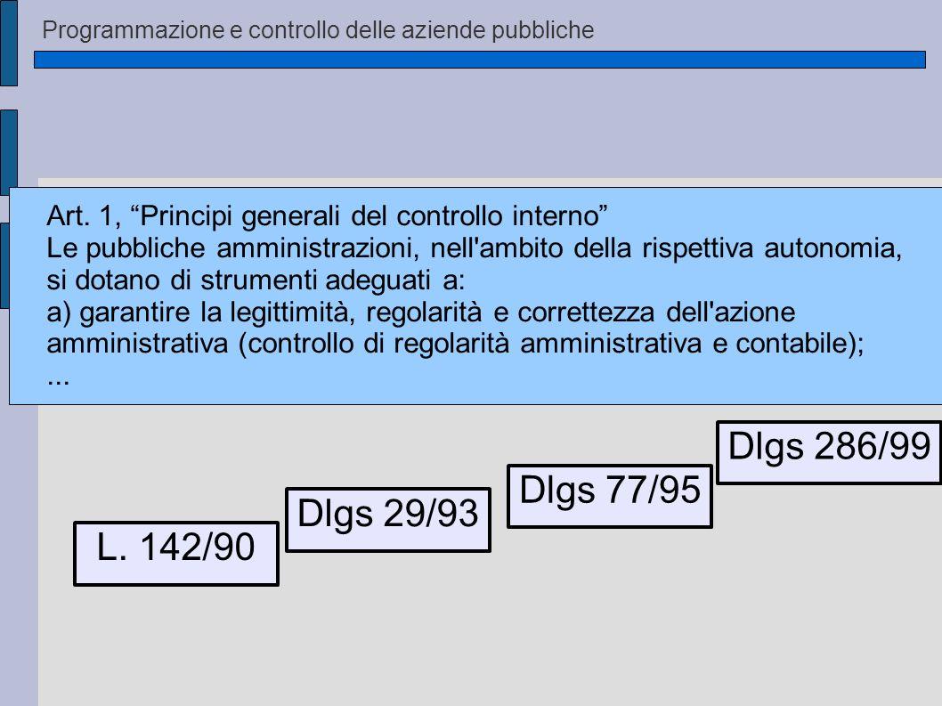 Programmazione e controllo delle aziende pubbliche L. 142/90 Dlgs 286/99 Dlgs 29/93 Dlgs 77/95 Art. 1, Principi generali del controllo interno Le pubb