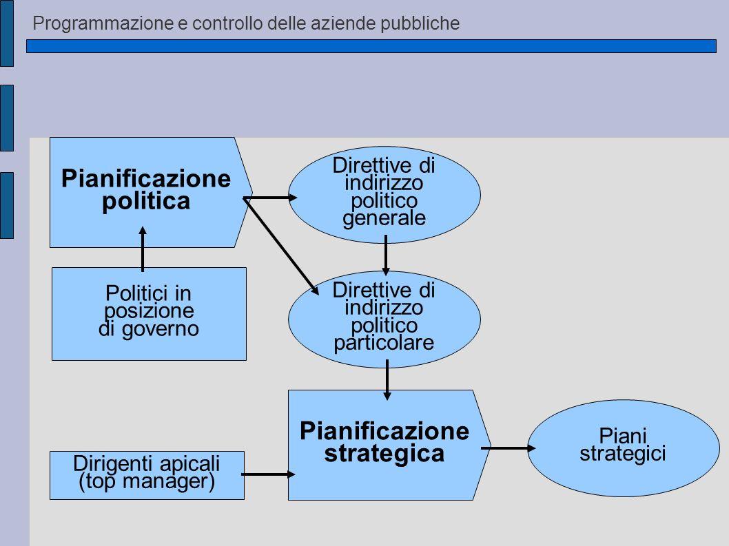 Pianificazione politica Politici in posizione di governo Direttive di indirizzo politico generale Dirigenti apicali (top manager) Pianificazione strat