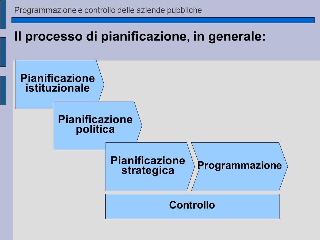 Il processo di pianificazione, in generale: Pianificazione istituzionale Pianificazione politica Pianificazione strategica Programmazione Controllo Pr
