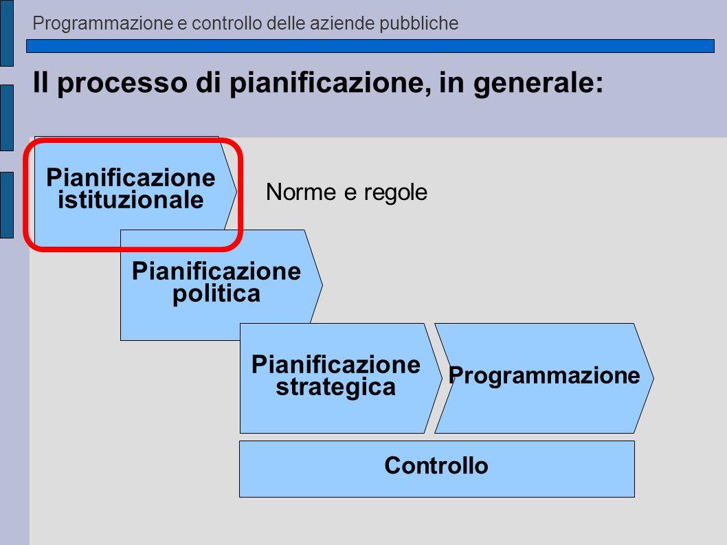 Il processo di pianificazione, in generale: Pianificazione istituzionale Pianificazione politica Pianificazione strategica Programmazione Controllo No