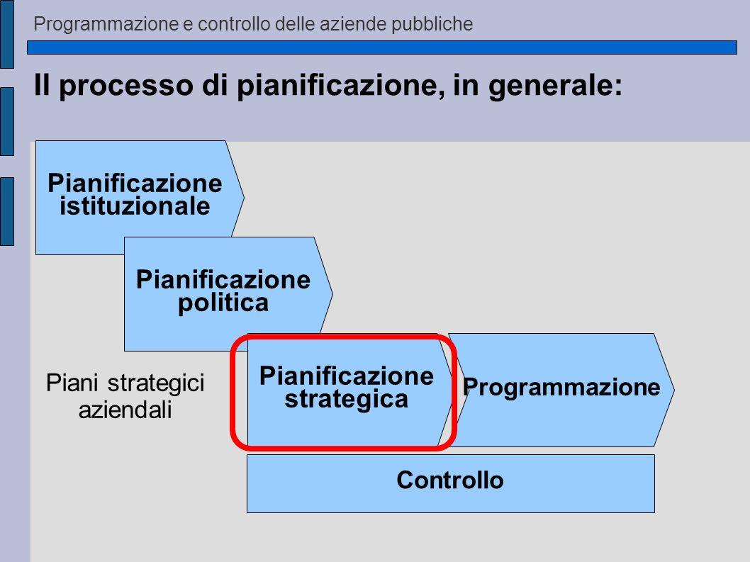 Il processo di pianificazione, in generale: Pianificazione istituzionale Pianificazione politica Pianificazione strategica Programmazione Controllo Pi