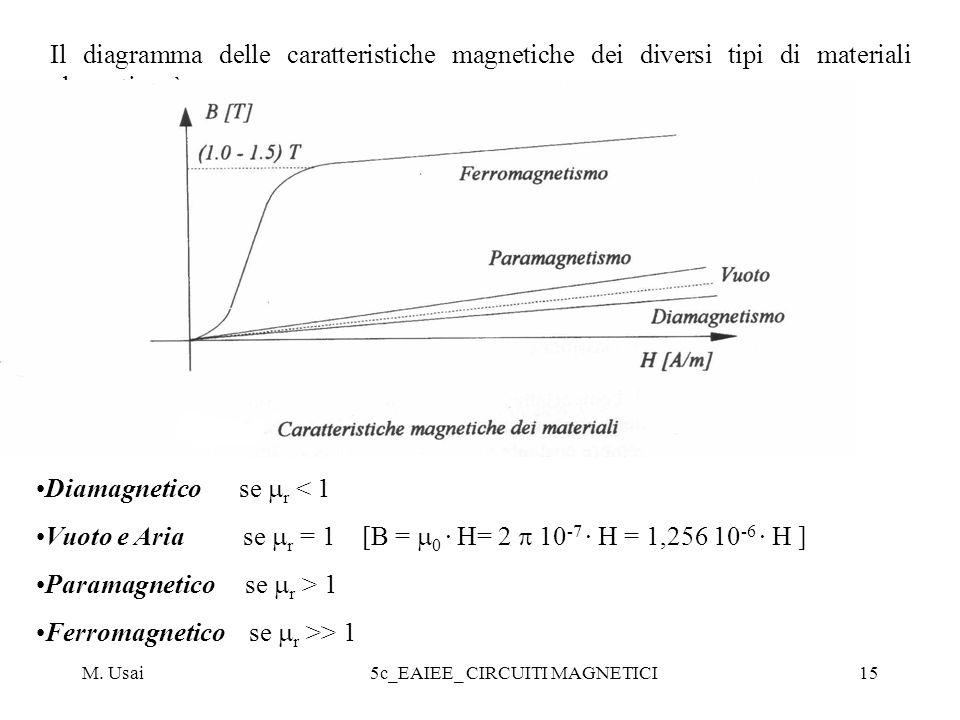 M. Usai5c_EAIEE_ CIRCUITI MAGNETICI15 Il diagramma delle caratteristiche magnetiche dei diversi tipi di materiali elencati sarà: Diamagnetico se r < 1