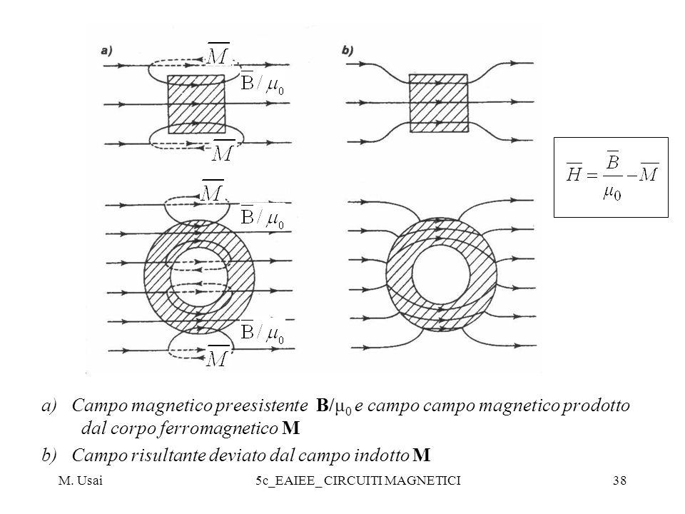M. Usai5c_EAIEE_ CIRCUITI MAGNETICI38 a) Campo magnetico preesistente B/μ 0 e campo campo magnetico prodotto dal corpo ferromagnetico M b) Campo risul