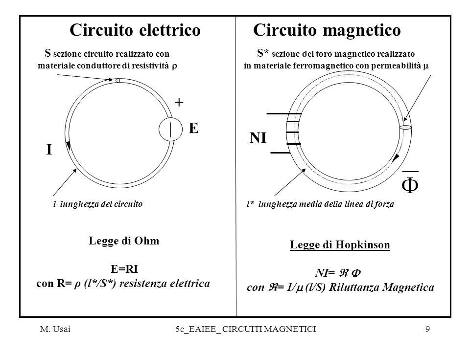 M. Usai5c_EAIEE_ CIRCUITI MAGNETICI9 Circuito elettrico Circuito magnetico l lunghezza del circuito E I + S sezione circuito realizzato con materiale