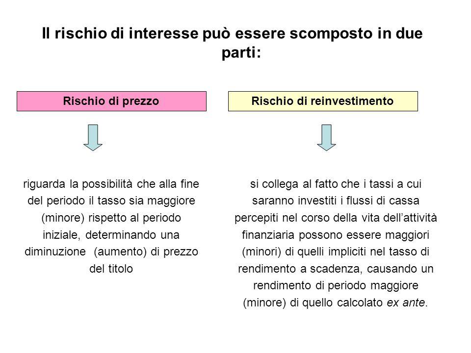 Il rischio di interesse può essere scomposto in due parti: Rischio di prezzoRischio di reinvestimento riguarda la possibilità che alla fine del period