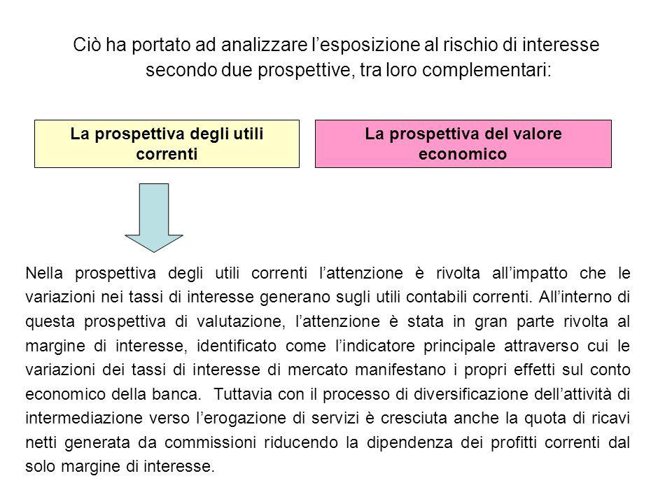 Ciò ha portato ad analizzare lesposizione al rischio di interesse secondo due prospettive, tra loro complementari: La prospettiva degli utili correnti