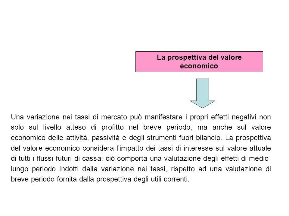 La prospettiva del valore economico Una variazione nei tassi di mercato può manifestare i propri effetti negativi non solo sul livello atteso di profi