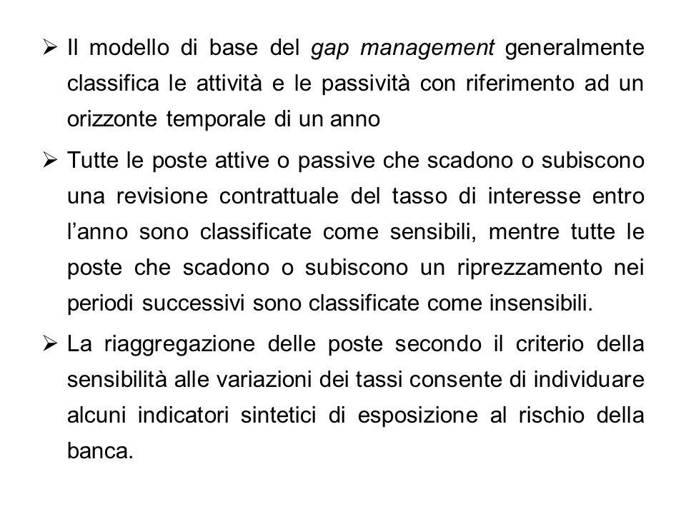 Il modello di base del gap management generalmente classifica le attività e le passività con riferimento ad un orizzonte temporale di un anno Tutte le