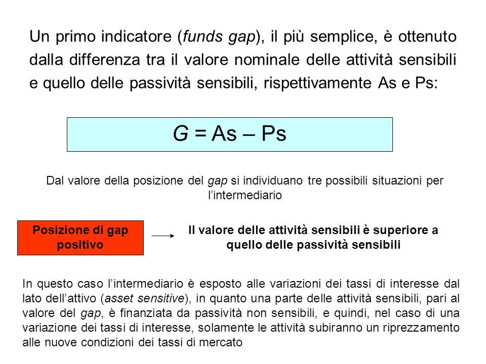 Un primo indicatore (funds gap), il più semplice, è ottenuto dalla differenza tra il valore nominale delle attività sensibili e quello delle passività