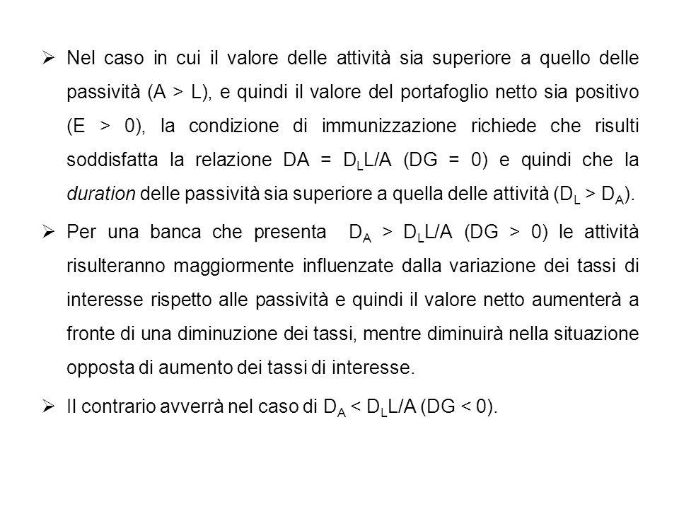 Nel caso in cui il valore delle attività sia superiore a quello delle passività (A > L), e quindi il valore del portafoglio netto sia positivo (E > 0)