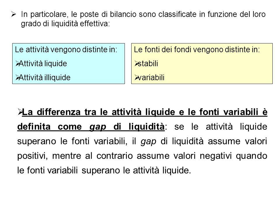 In particolare, le poste di bilancio sono classificate in funzione del loro grado di liquidità effettiva: Le attività vengono distinte in: Attività li