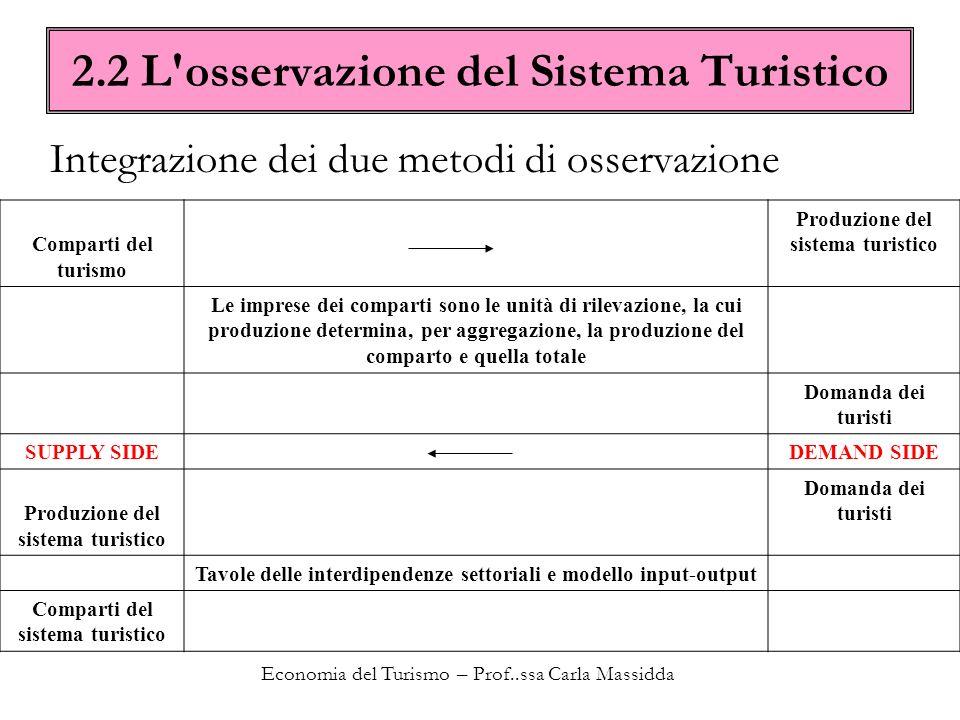 Economia del Turismo – Prof..ssa Carla Massidda 2.2 L'osservazione del Sistema Turistico Comparti del turismo Produzione del sistema turistico Le impr