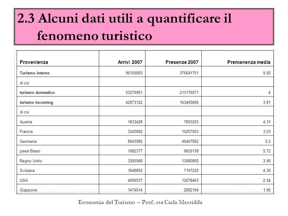 Economia del Turismo – Prof..ssa Carla Massidda 2.3 Alcuni dati utili a quantificare il fenomeno turistico ProvenienzaArrivi 2007Presenze 2007Premanen