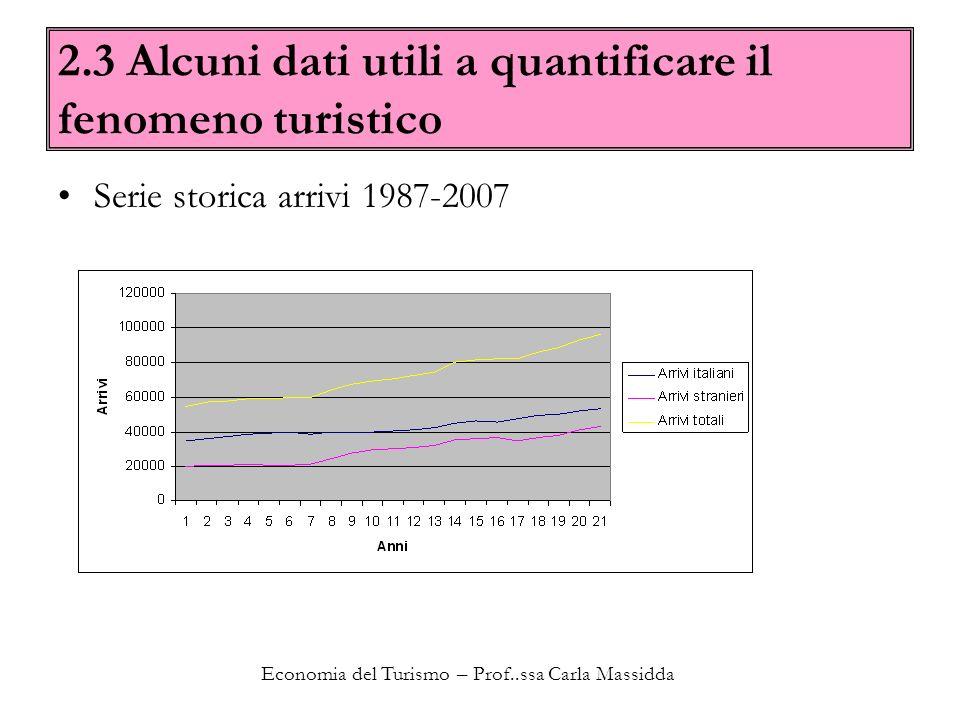 Economia del Turismo – Prof..ssa Carla Massidda 2.3 Alcuni dati utili a quantificare il fenomeno turistico Serie storica arrivi 1987-2007