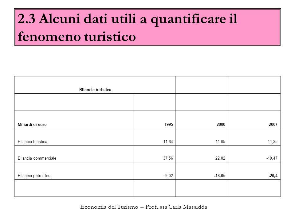 Economia del Turismo – Prof..ssa Carla Massidda 2.3 Alcuni dati utili a quantificare il fenomeno turistico Bilancia turistica Miliardi di euro19952000