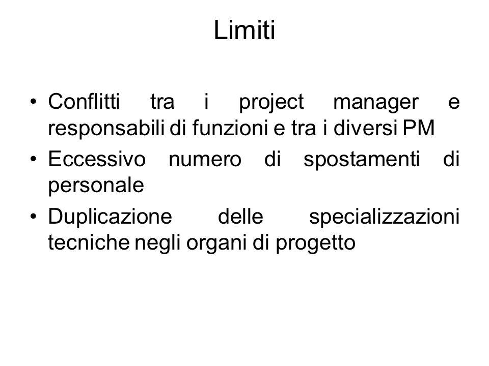 Limiti Conflitti tra i project manager e responsabili di funzioni e tra i diversi PM Eccessivo numero di spostamenti di personale Duplicazione delle specializzazioni tecniche negli organi di progetto