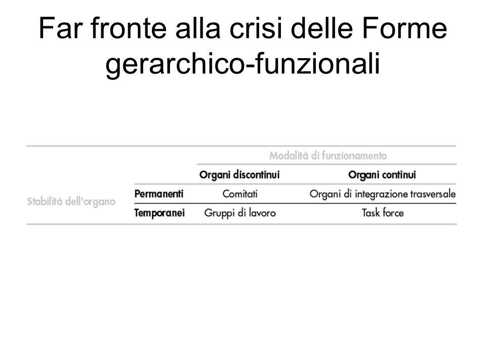 Superamento della crisi Progettazione di nuovi meccanismi di integrazione e coordinamento Comitati Organi collegiali permanenti costituiti dai rappresentanti di tutte le funzioni (es.