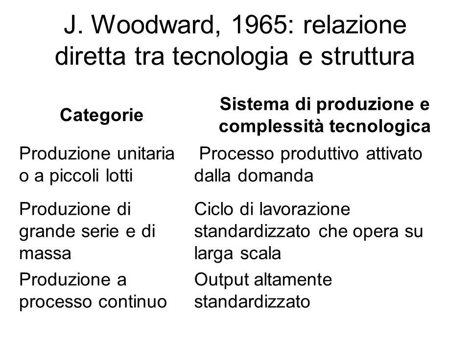 J. Woodward, 1965: relazione diretta tra tecnologia e struttura Categorie Sistema di produzione e complessità tecnologica Produzione unitaria o a picc