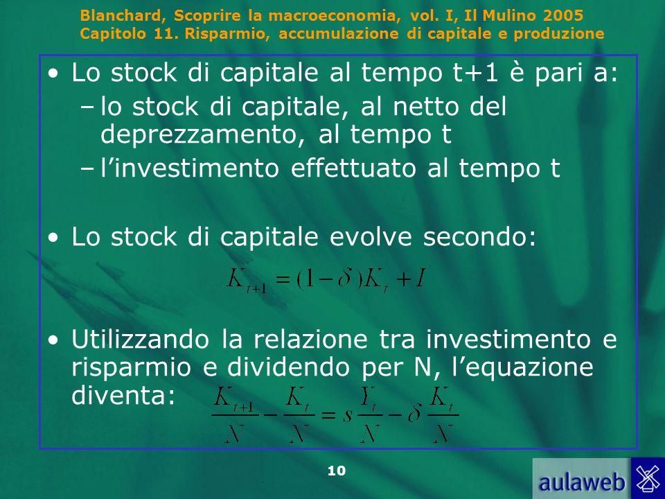 Blanchard, Scoprire la macroeconomia, vol. I, Il Mulino 2005 Capitolo 11. Risparmio, accumulazione di capitale e produzione 10 Lo stock di capitale al