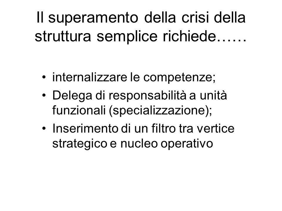 Il superamento della crisi della struttura semplice richiede…… internalizzare le competenze; Delega di responsabilità a unità funzionali (specializzaz