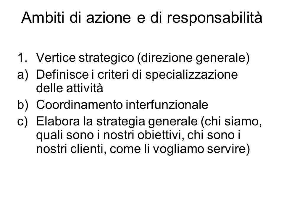 Ambiti di azione e di responsabilità 1.Vertice strategico (direzione generale) a)Definisce i criteri di specializzazione delle attività b)Coordinament