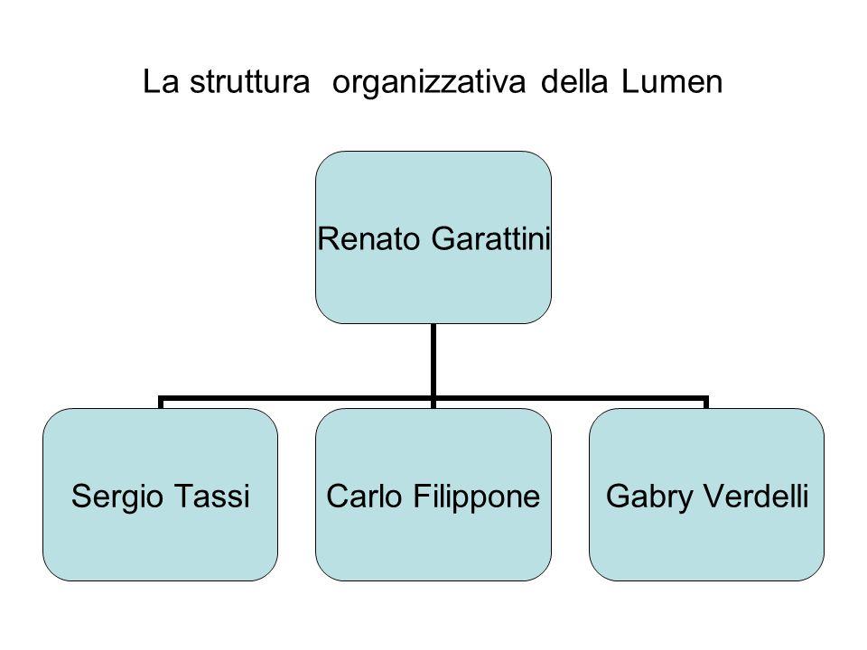 La struttura organizzativa della Lumen Renato Garattini Sergio Tassi Carlo Filippone Gabry Verdelli