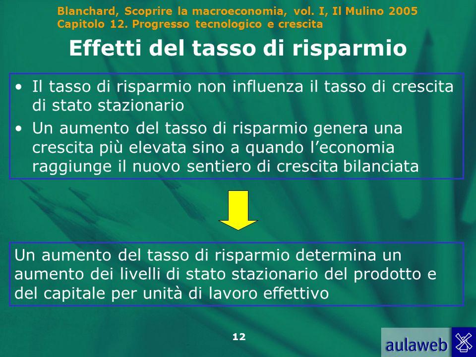 Blanchard, Scoprire la macroeconomia, vol. I, Il Mulino 2005 Capitolo 12. Progresso tecnologico e crescita 12 Effetti del tasso di risparmio Il tasso