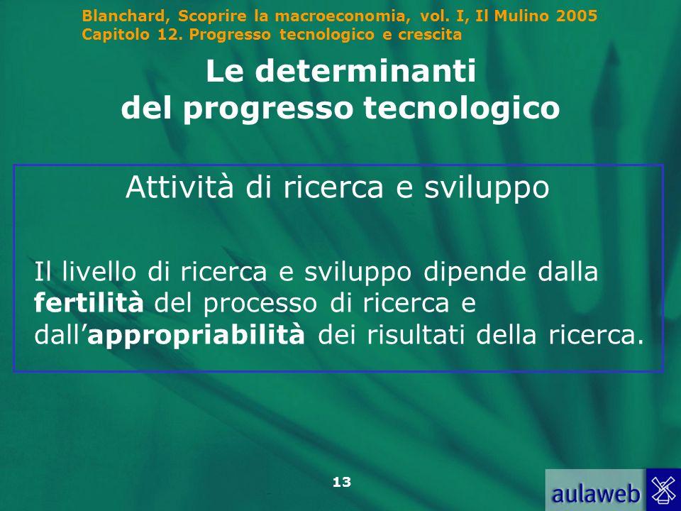 Blanchard, Scoprire la macroeconomia, vol. I, Il Mulino 2005 Capitolo 12. Progresso tecnologico e crescita 13 Le determinanti del progresso tecnologic