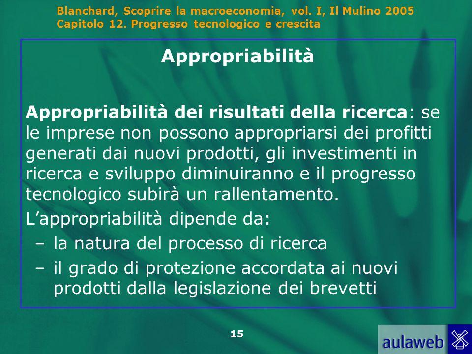 Blanchard, Scoprire la macroeconomia, vol. I, Il Mulino 2005 Capitolo 12. Progresso tecnologico e crescita 15 Appropriabilità Appropriabilità dei risu