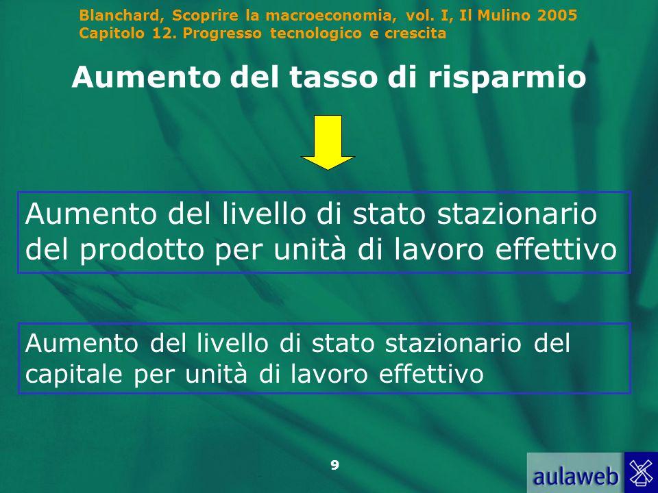 Blanchard, Scoprire la macroeconomia, vol. I, Il Mulino 2005 Capitolo 12. Progresso tecnologico e crescita 9 Aumento del tasso di risparmio Aumento de