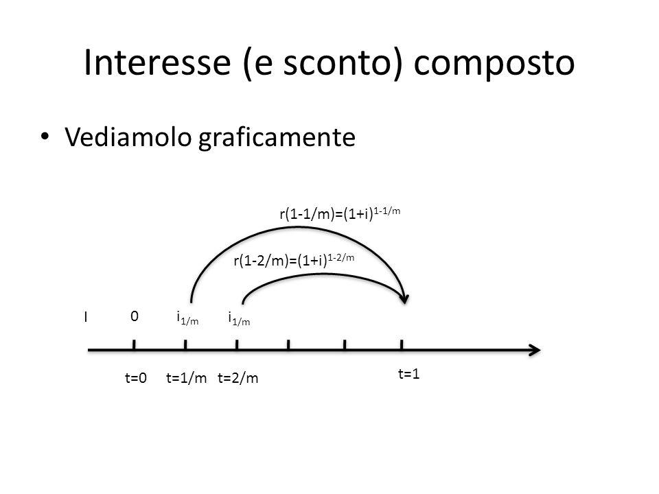 Interesse (e sconto) composto Vediamolo graficamente t=0 t=1 0 t=1/mt=2/m i 1/m I r(1-1/m)=(1+i) 1-1/m i 1/m r(1-2/m)=(1+i) 1-2/m