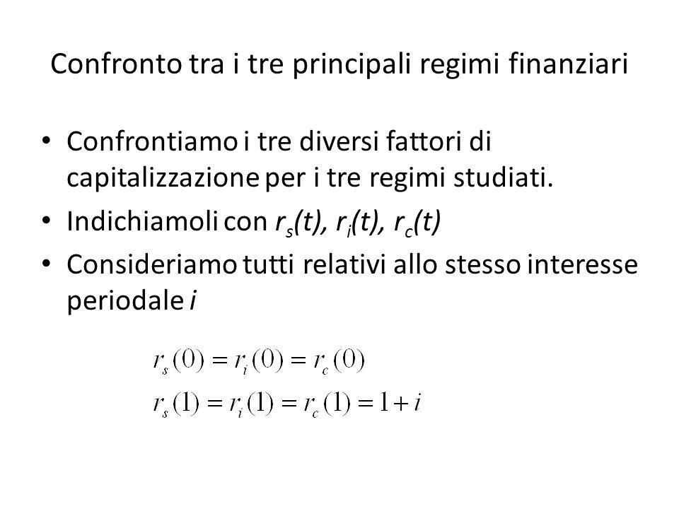 Confronto tra i tre principali regimi finanziari Confrontiamo i tre diversi fattori di capitalizzazione per i tre regimi studiati. Indichiamoli con r
