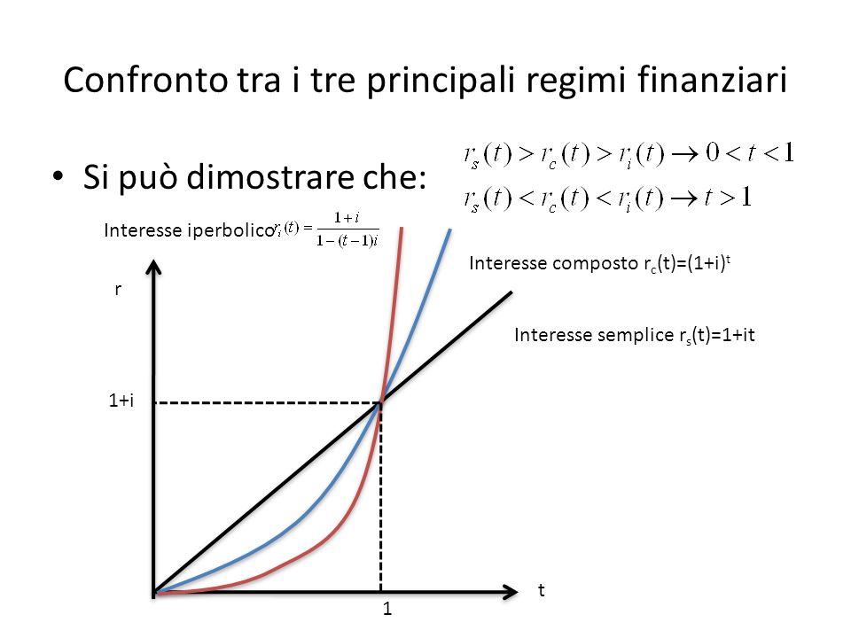 Confronto tra i tre principali regimi finanziari Si può dimostrare che: Interesse semplice r s (t)=1+it Interesse composto r c (t)=(1+i) t Interesse iperbolico t r 1 1+i