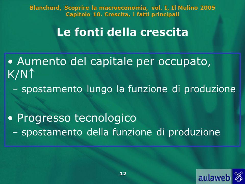 Blanchard, Scoprire la macroeconomia, vol. I, Il Mulino 2005 Capitolo 10. Crescita, i fatti principali 12 Le fonti della crescita Aumento del capitale