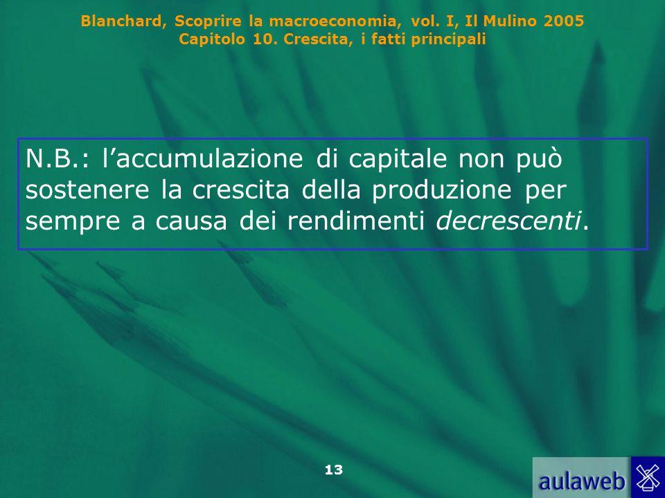 Blanchard, Scoprire la macroeconomia, vol. I, Il Mulino 2005 Capitolo 10. Crescita, i fatti principali 13 N.B.: laccumulazione di capitale non può sos
