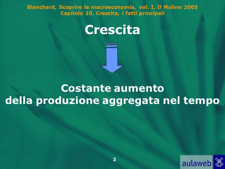 Blanchard, Scoprire la macroeconomia, vol. I, Il Mulino 2005 Capitolo 10. Crescita, i fatti principali 2 Crescita Costante aumento della produzione ag