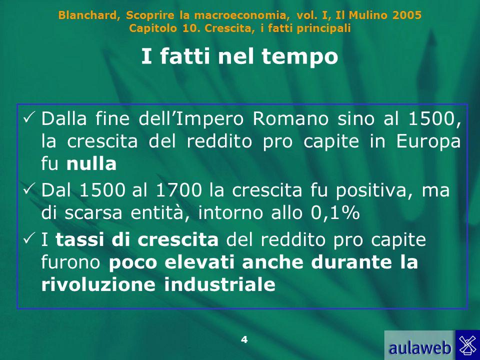 Blanchard, Scoprire la macroeconomia, vol. I, Il Mulino 2005 Capitolo 10. Crescita, i fatti principali 4 I fatti nel tempo Dalla fine dellImpero Roman