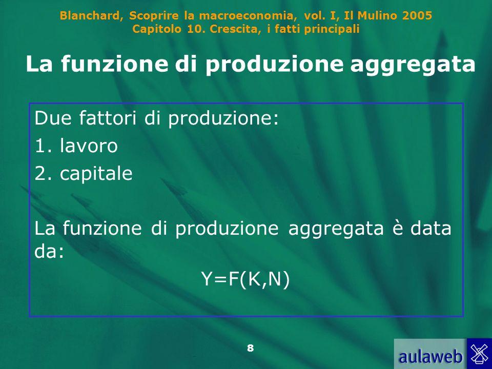 Blanchard, Scoprire la macroeconomia, vol. I, Il Mulino 2005 Capitolo 10. Crescita, i fatti principali 8 La funzione di produzione aggregata Due fatto