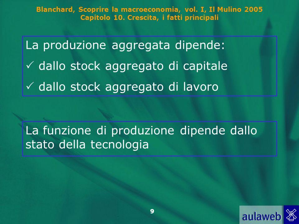 Blanchard, Scoprire la macroeconomia, vol. I, Il Mulino 2005 Capitolo 10. Crescita, i fatti principali 9 La funzione di produzione dipende dallo stato