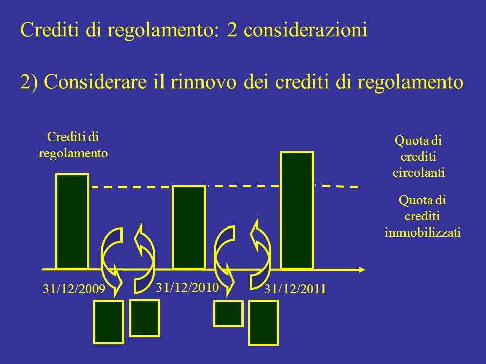 Crediti di regolamento: 2 considerazioni 2) Considerare il rinnovo dei crediti di regolamento 31/12/2009 31/12/2010 Crediti di regolamento 31/12/2011 Quota di crediti immobilizzati Quota di crediti circolanti