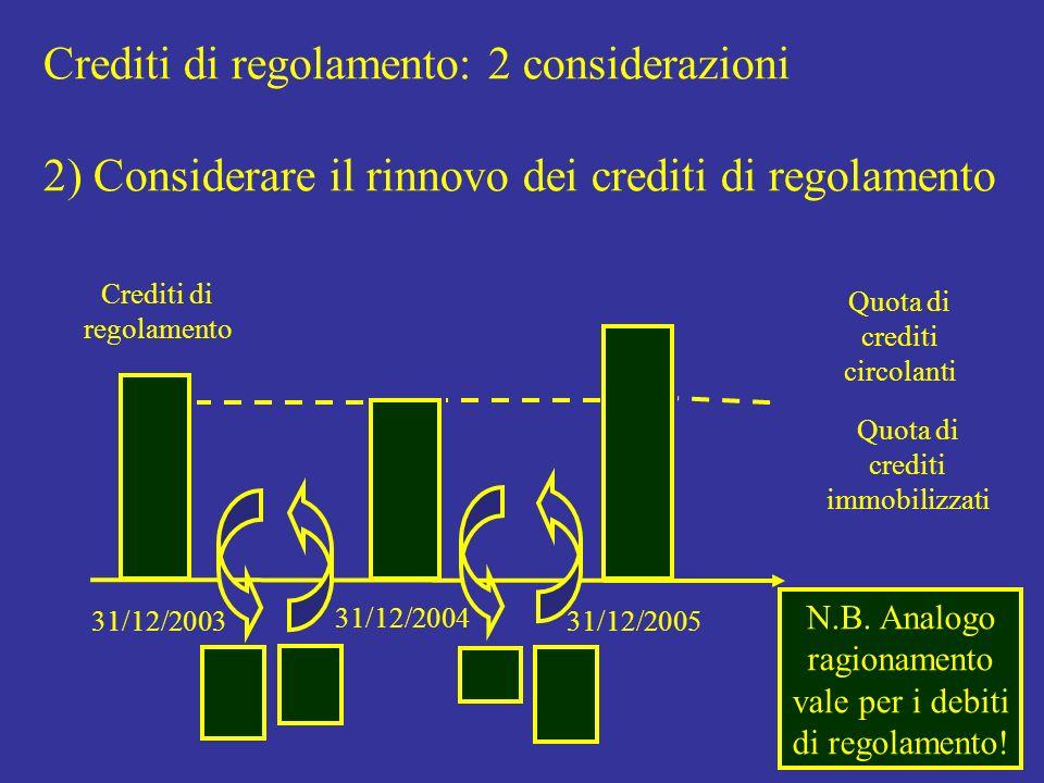 Crediti di regolamento: 2 considerazioni 2) Considerare il rinnovo dei crediti di regolamento 31/12/2003 31/12/2004 Crediti di regolamento 31/12/2005 Quota di crediti immobilizzati Quota di crediti circolanti N.B.