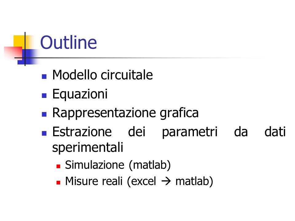 Outline Modello circuitale Equazioni Rappresentazione grafica Estrazione dei parametri da dati sperimentali Simulazione (matlab) Misure reali (excel matlab)