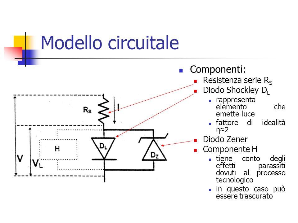 Modello circuitale Componenti: Resistenza serie R S Diodo Shockley D L rappresenta elemento che emette luce fattore di idealità η2 Diodo Zener Componente H tiene conto degli effetti parassiti dovuti al processo tecnologico in questo caso può essere trascurato