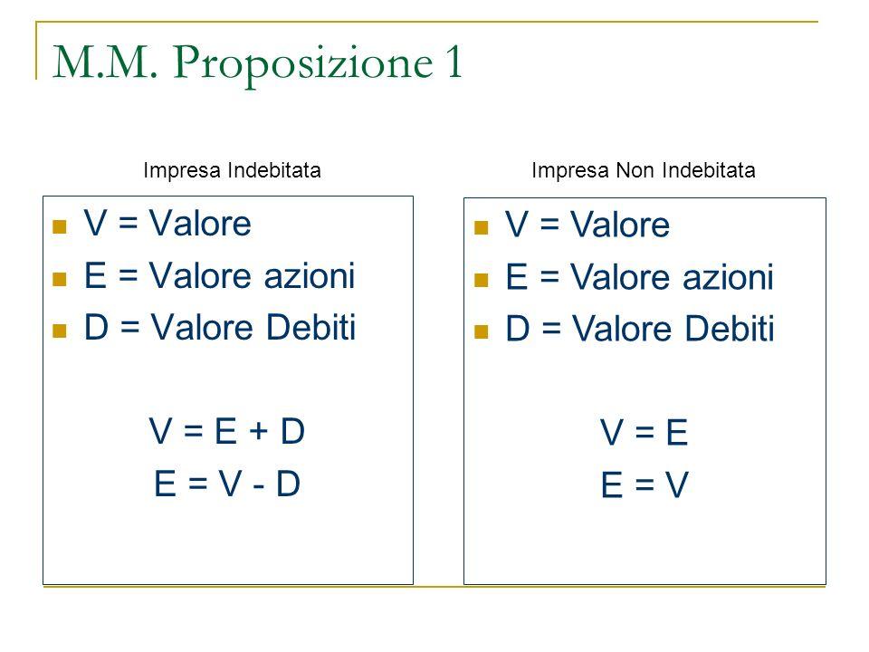 M.M. Proposizione 1 V = Valore E = Valore azioni D = Valore Debiti V = E + D E = V - D V = Valore E = Valore azioni D = Valore Debiti V = E E = V Impr