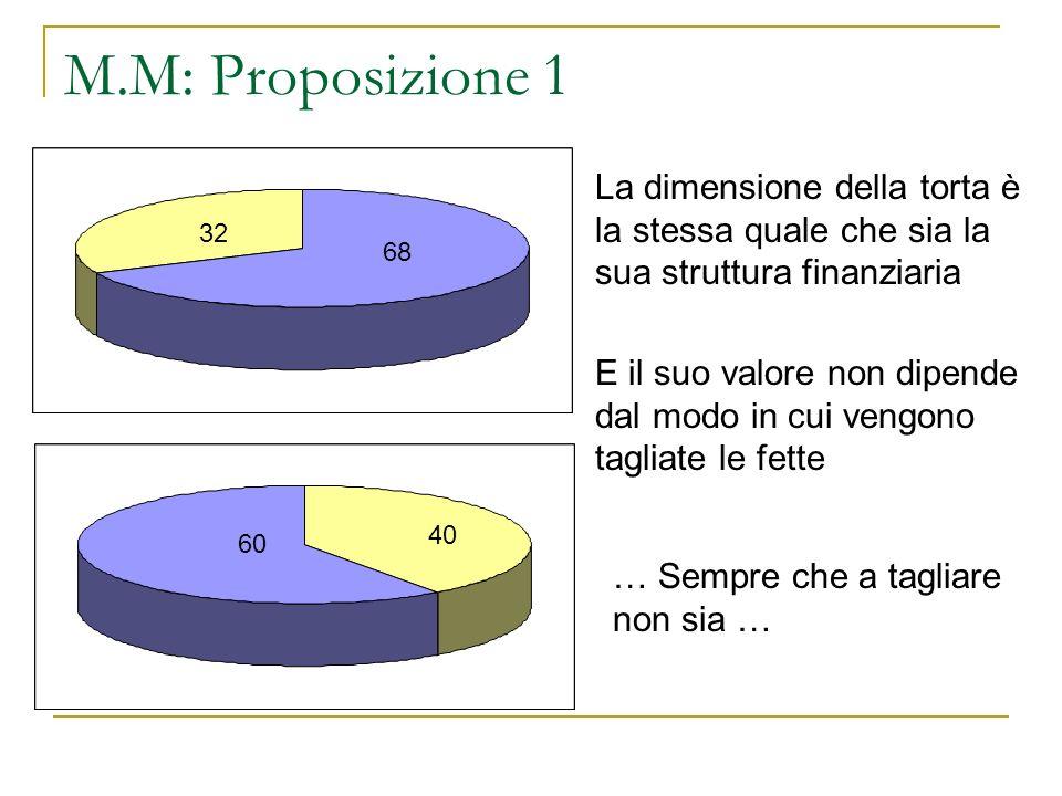 M.M: Proposizione 1 60 40 68 32 La dimensione della torta è la stessa quale che sia la sua struttura finanziaria E il suo valore non dipende dal modo in cui vengono tagliate le fette … Sempre che a tagliare non sia …