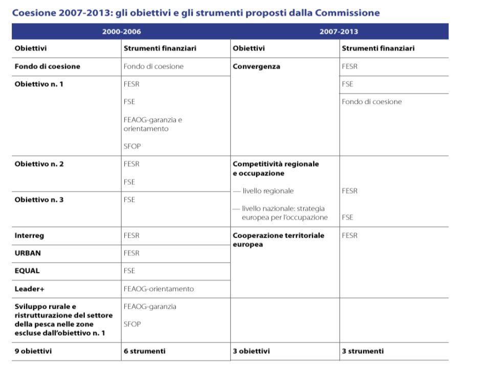 POLITICA DI COESIONE 2007/2013 Francesca Chironi A.A. 2007/2008
