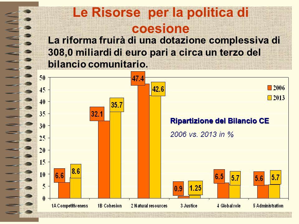 Le Risorse per la politica di coesione La riforma fruirà di una dotazione complessiva di 308,0 miliardi di euro pari a circa un terzo del bilancio comunitario.