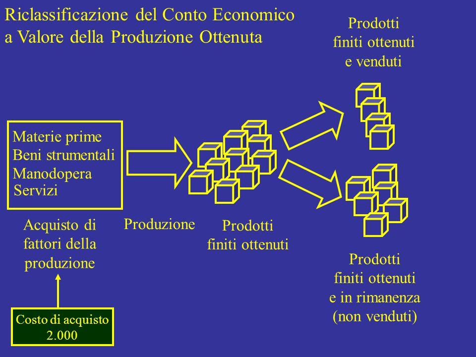 Riclassificazione del Conto Economico a Valore della Produzione Ottenuta Materie prime Beni strumentali Manodopera Servizi Acquisto di fattori della p